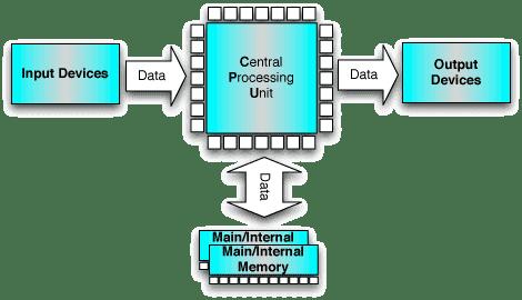 simple computer wiring diagrams simple contactor wiring diagrams simple block diagram of computer ndash readingrat net