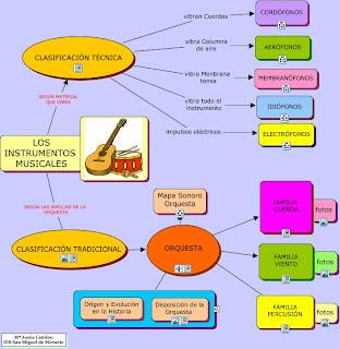Image result for INSTRUMENTOS ELECTRÓNICOS Y ACÚSTICOS