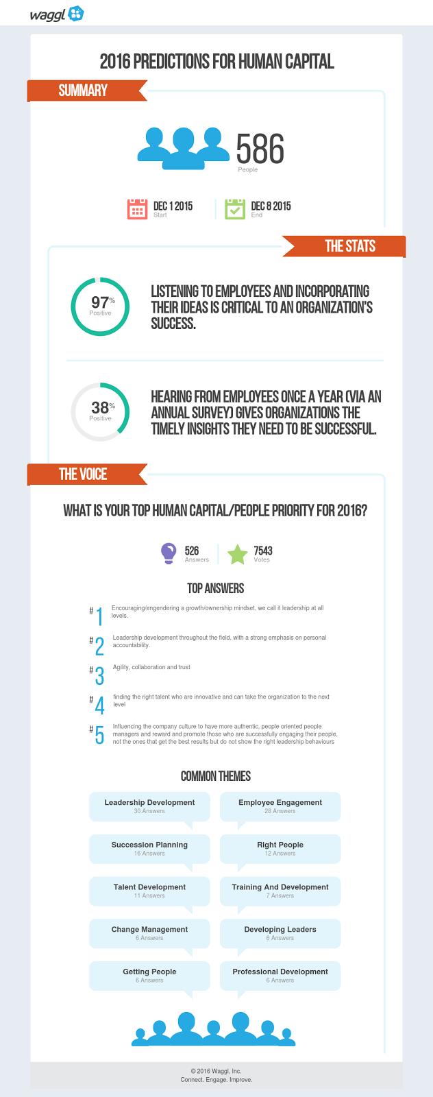 2016 Predictions For Human Capitals