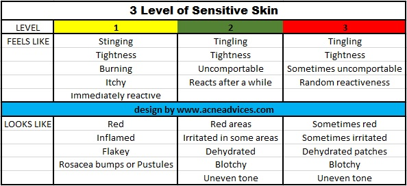 3 Level of Sensitive Skin