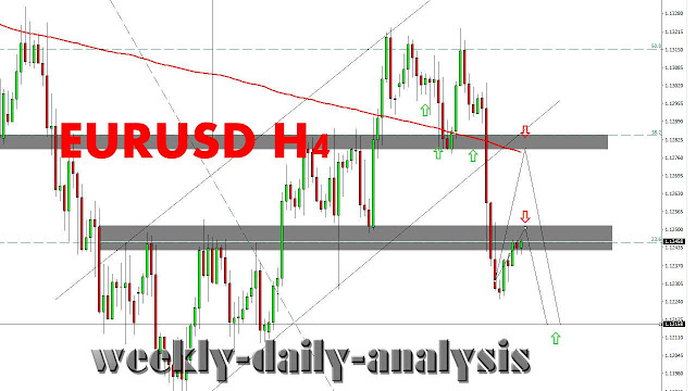 http://www.weekly-daily-analysis.co/2019/04/chfjpy-forecast-and-analysis-april-15.html