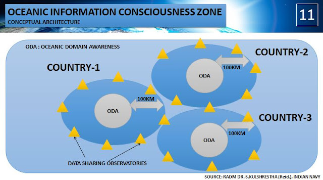 Oceanic Information Consciousness Zone Concept by RADM Dr. S. Kulshrestha (Retd.), Indian Navy
