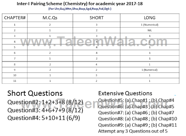 1st Year Chemistry Pairing Scheme 2018 - 11th Class - Inter Combination Download