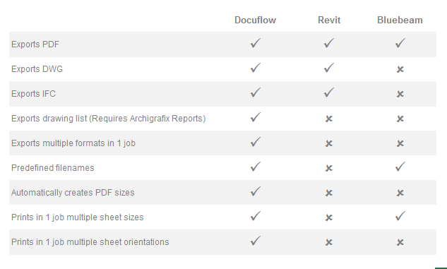 Revit Add-Ons: Docuflow