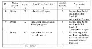 Penerimaan Dosen Non PNS di Universitas Tidar Magelang 2018