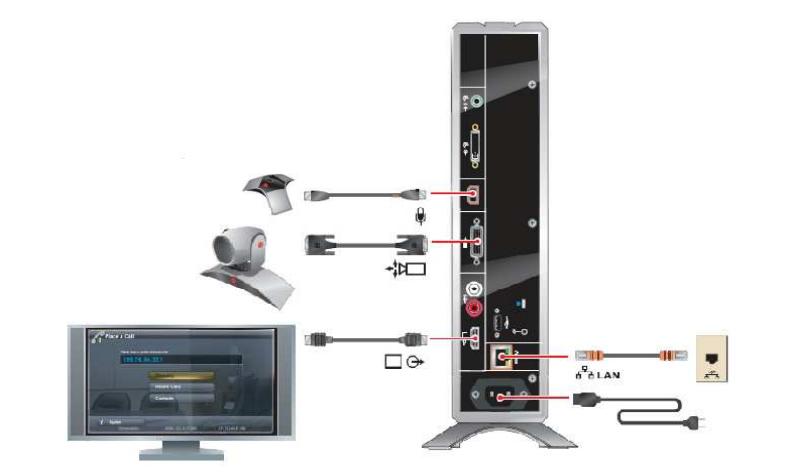 thiết bị hội nghị truyền hình sơ đồ hdx6000