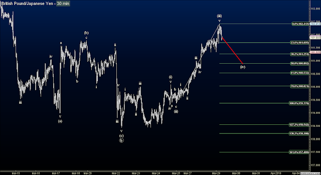 Elliott Wave Forex Signals - GBPJPY Short