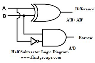 tech lab adder and substractor rh technlab blogspot com