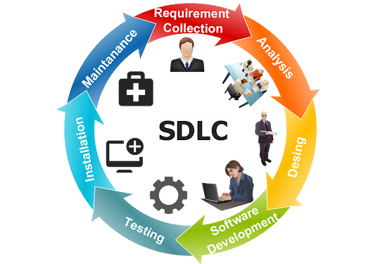 SDLC Phases | Manual Testing Concepts
