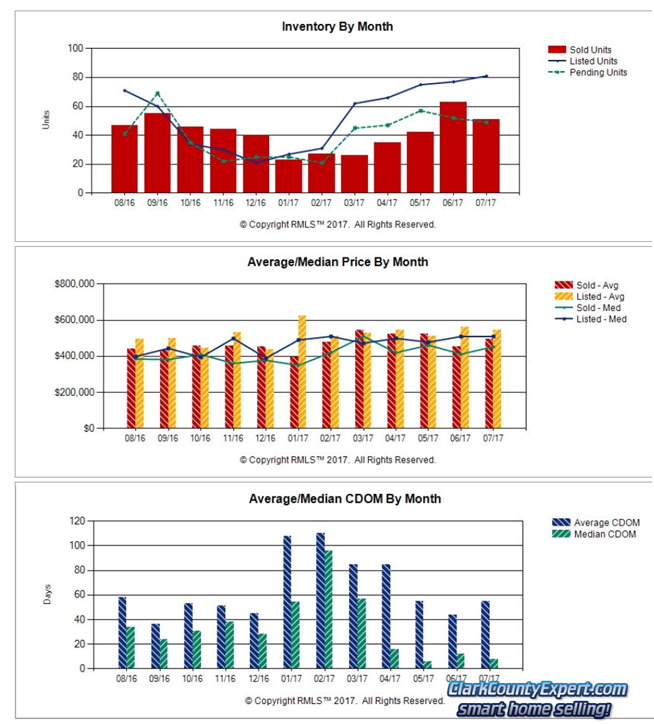 Charts of Camas WA Resale Home Sales Trends in July 2017