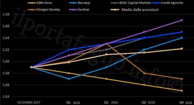 previsioni andamento cambio EUR/USD 2018