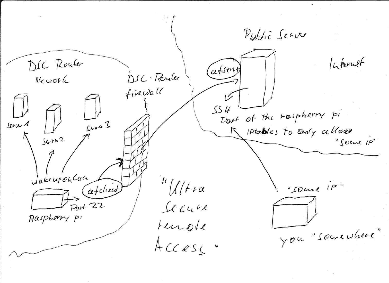 designing a secure home network