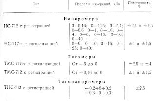 Основные характеристики деформационных тягомеров, напоромеров и тягонапоромеров