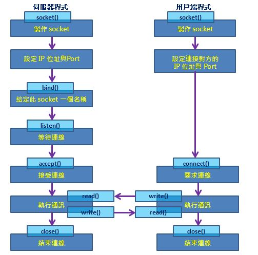 程式扎記: [ NetworkPrg ] TCP Client/Server 範例代碼