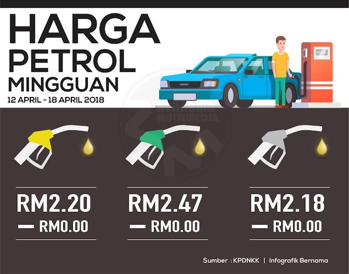 Harga Runcit Produk Petroleum 12 April Sehingga 18 April