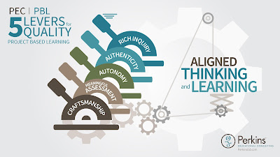 5 Levers for Better Quality Thinking and Learning through PBL