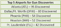 Top 5 Airports for Gun Finds: 1 - ATL, 2 - DFW, 3 - PHX, 4 - IAH, 5 - FL