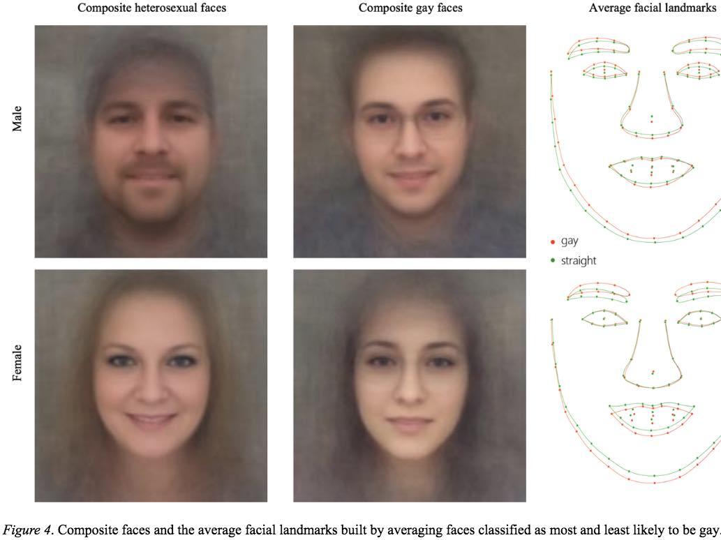 Una Inteligencia Artificial puede detectar si eres gay o heterosexual con 91% de efectividad