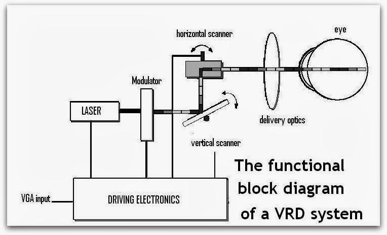 Virtual Retinal Display|Seminar PPT-Slides-Report-Topics
