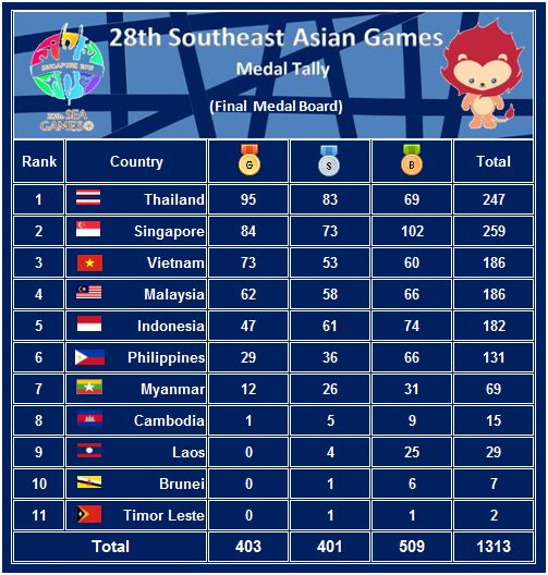 Sea Sports News 28th Southeast Asian Games Singapore 2015