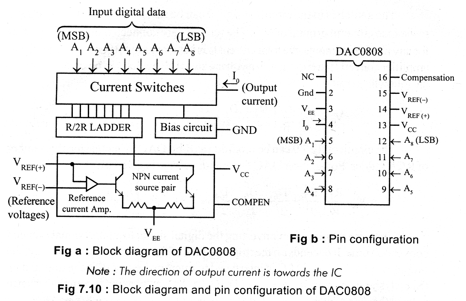 The internal block diagram and the pin configuration of DAC0808 are shown  in figure below. The DAC0800 ...