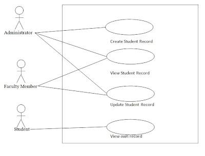Fundamentals of Software Engineering: June 2011