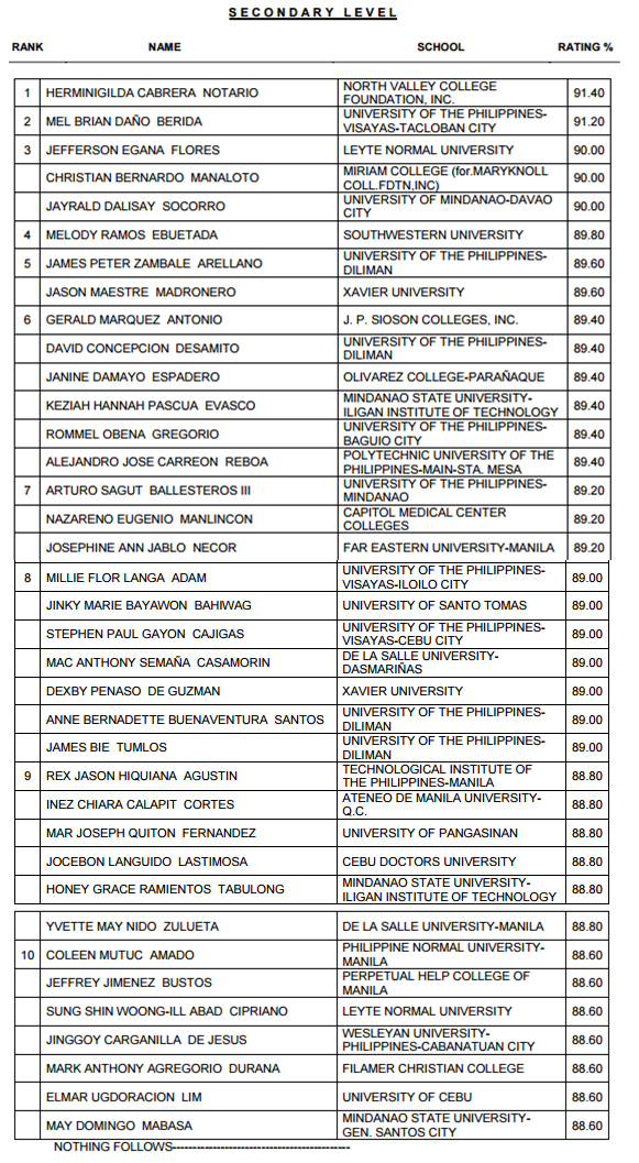 North Valley College Foundation grad tops LET Exam March 2015 (Secondary Level)