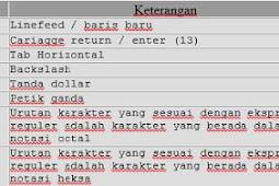 PHP memiliki 8 tipe data dasar