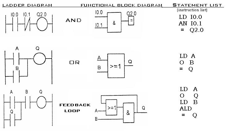 For ever tutorialfree plc tutorial dcs tutorialplc tutorial plc function block diagramsfunction block is represented as a box with the function name written in ccuart Choice Image