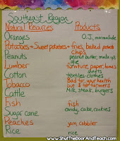 Social Studies Professional Development ideas: Anchor Charts