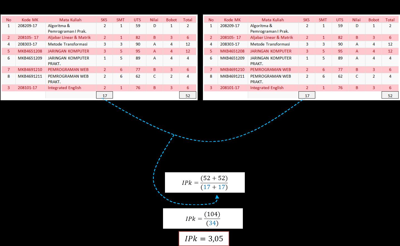 Contoh Perhitungan Indeks Prestasi Kumulatif (IP Kumulatif)