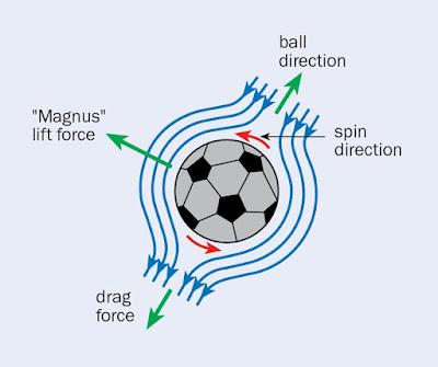 Magnus Effect