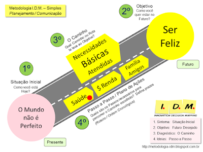 Metodologia I.D.M. - Innovation Decision Mapping - Exemplo Simples Individual Ser Feliz