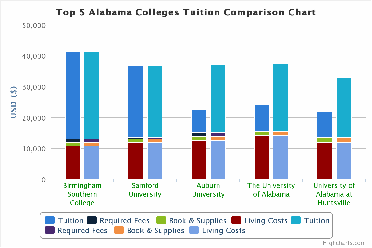 What Is The Tuition To Attend College In Alabama 12