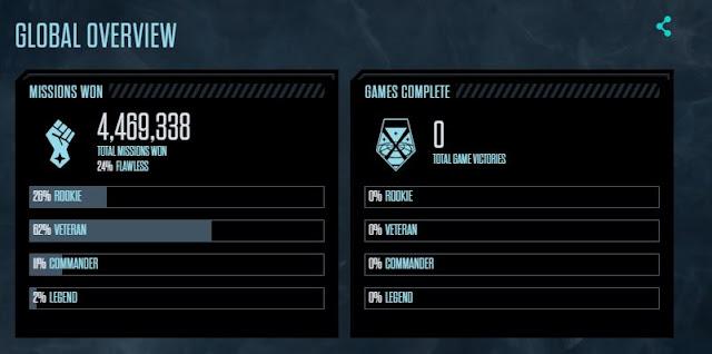 XCOM 2's Global Stats wins