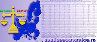 Topul beneficiarilor de pe urma apartenenței la UE