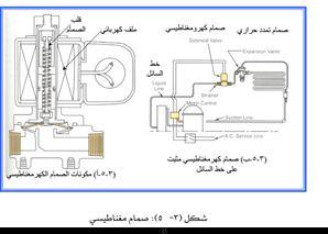 valves Solenoid صمام تحكم مغناطيسي