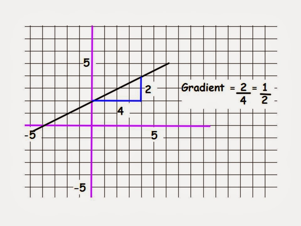 Mrs Blake - Maths: Equations of straight line graphs