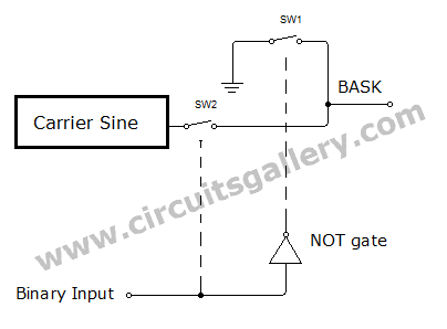 Binary Amplitude Shift Keying (BASK) or On Off Keying (OOK