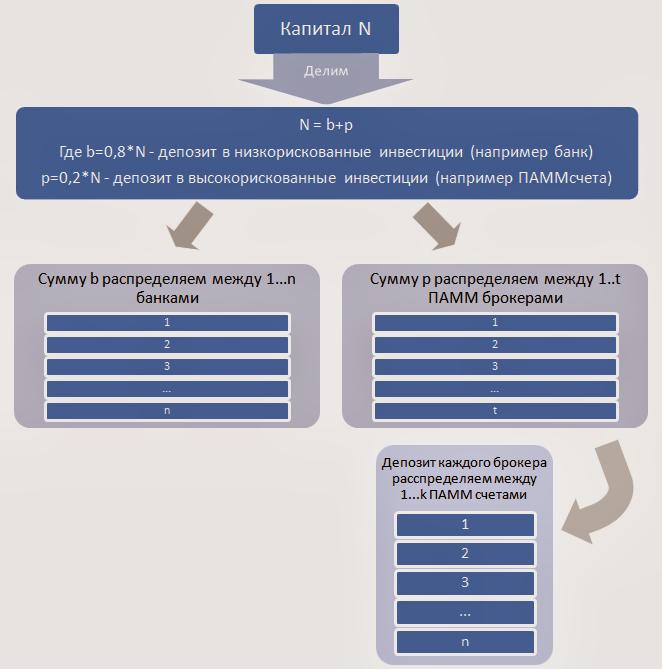 Схема инвестирования ПАММ