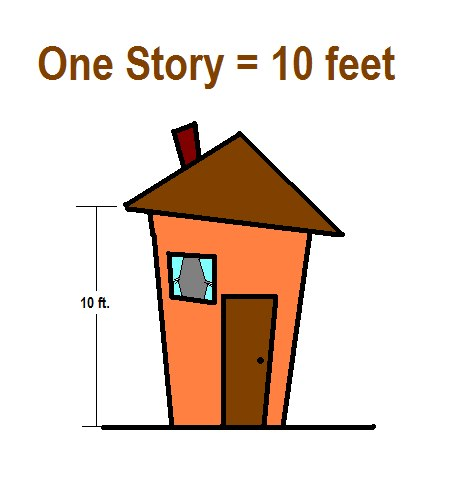 Coloradocasters Exaggeration Factor One Story 10 Feet