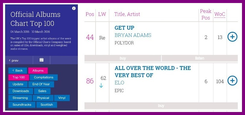 elobeatlesforever: ChartWatch: AITU Exits UK Top 100