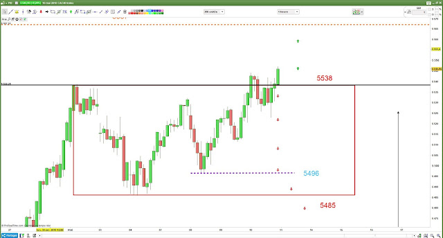 Plan de trade bilan #cac40 $cac [10/05/18]