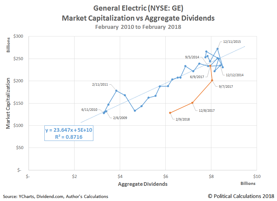 GE Market Capitalization vs Expected Forward Year Aggregate Dividends on Dates of Dividend Change Announcements and Declarations, February 2010 - February 2018