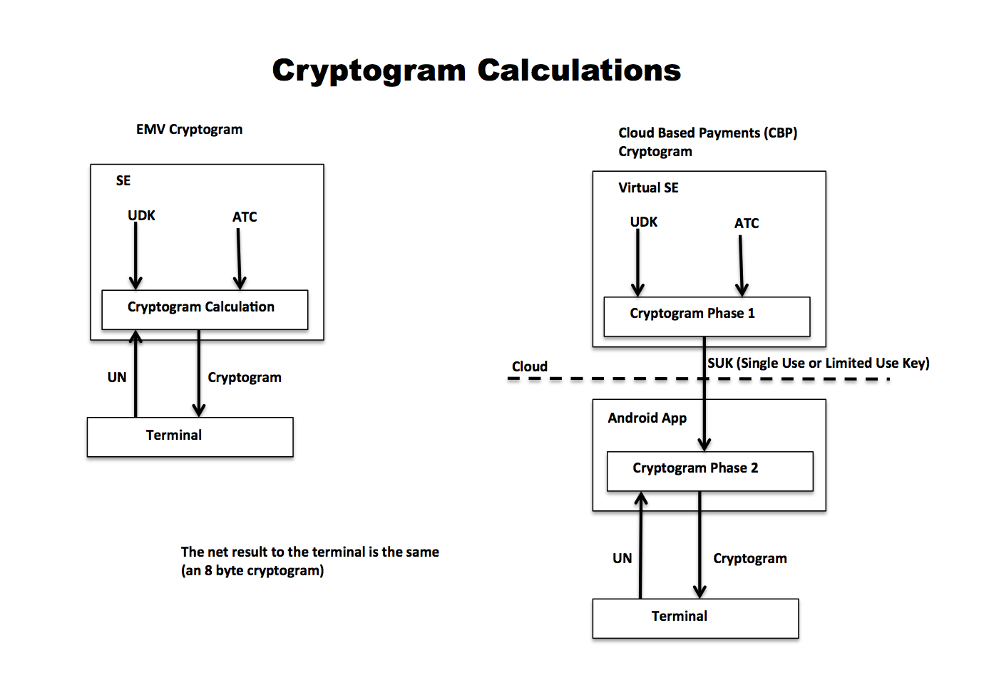 SimplyTapp: Cryptogram calculation clarity for CBP