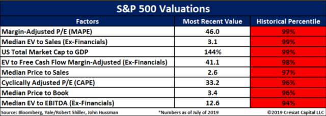 From ZeroHedge.Com - S&P Valuations
