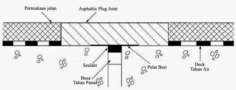 Image Result For Gambar Konstruksi Jalan Beton