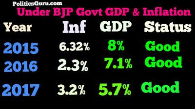 India's-GDP-under-modi-government