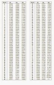 Tabel Trigonometri Lengkap : tabel, trigonometri, lengkap, GAMES:, Tabel, Trigonometri, Sudut, Download