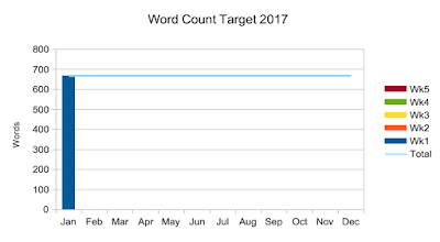 Linzé Brandon, Live in Balance, word count target 2017, Open Office Calc graph